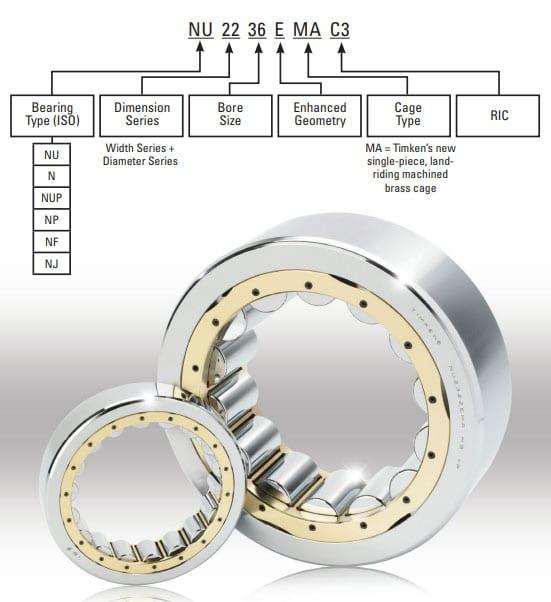 Nomenclatura dei cuscinetti a rulli cilindrici TIMKEN