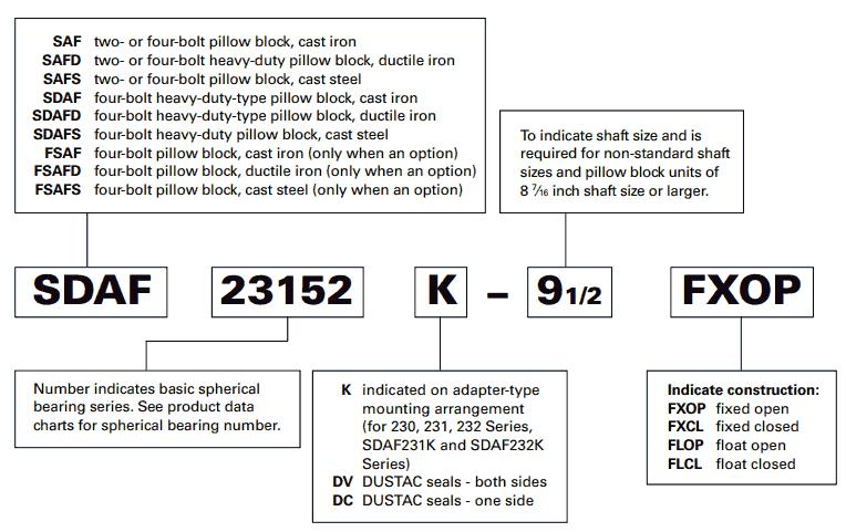 Nomenclatura dei cuscinetti a rulli sferici TIMKEN SAF