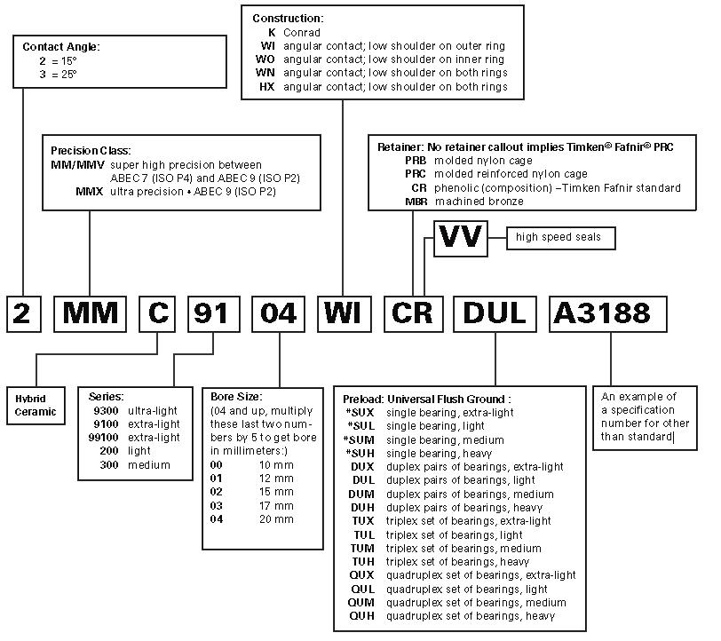 Nomenclatura dei cuscinetti a sfere di precisione super TIMKEN