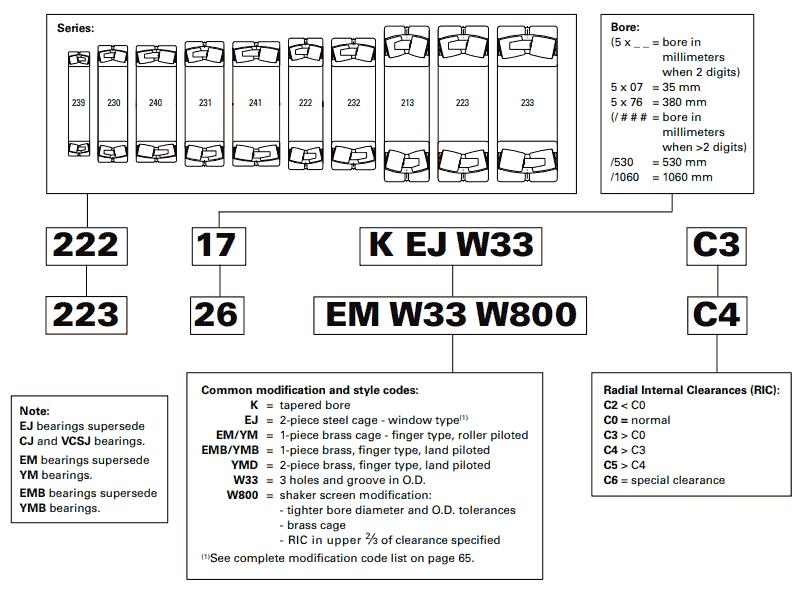 Nomenclatura dei cuscinetti orientabili a rulli TIMKEN