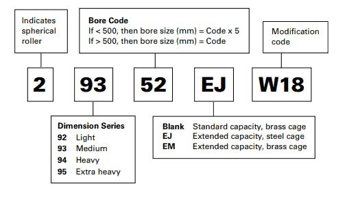 Nomenclatura dei cuscinetti orientabili a rulli di spinta