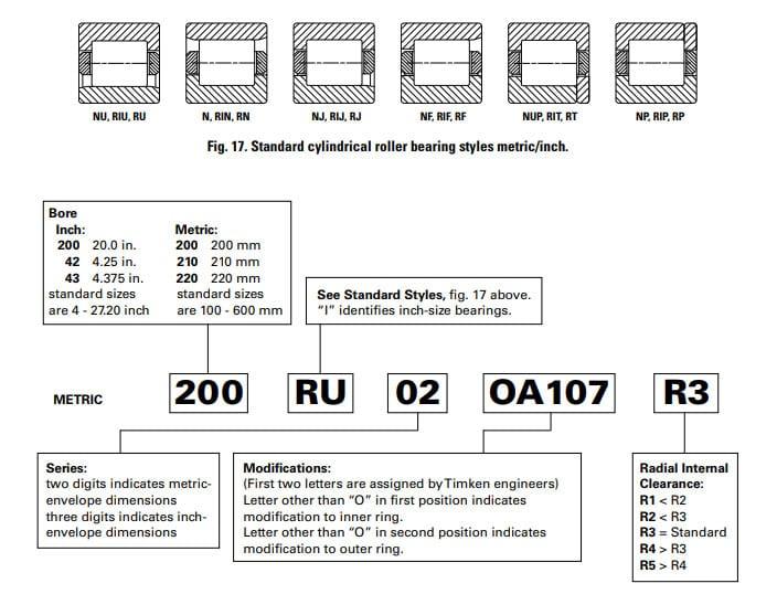 Nomenclatura dei cuscinetti radiali a rulli cilindrici ABMA