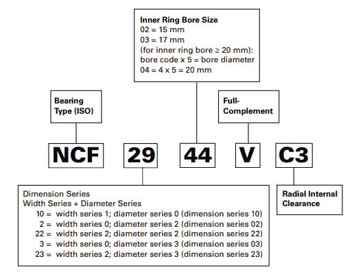 Nomenclatura del cuscinetto a rulli cilindrici a pieno riempimento Timken (NCF)