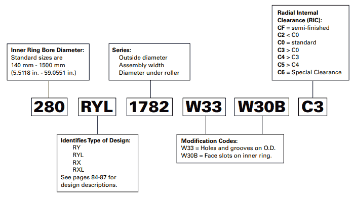 Nomenclatura del cuscinetto a rulli cilindrici a quattro ranghi Timken