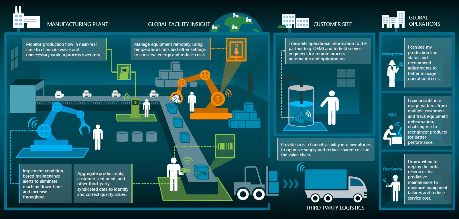 industria 4.0 meccanica rivenditori