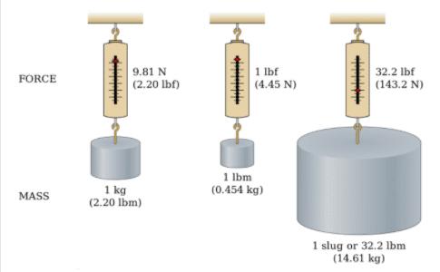 misurare massa forza metrico pollici